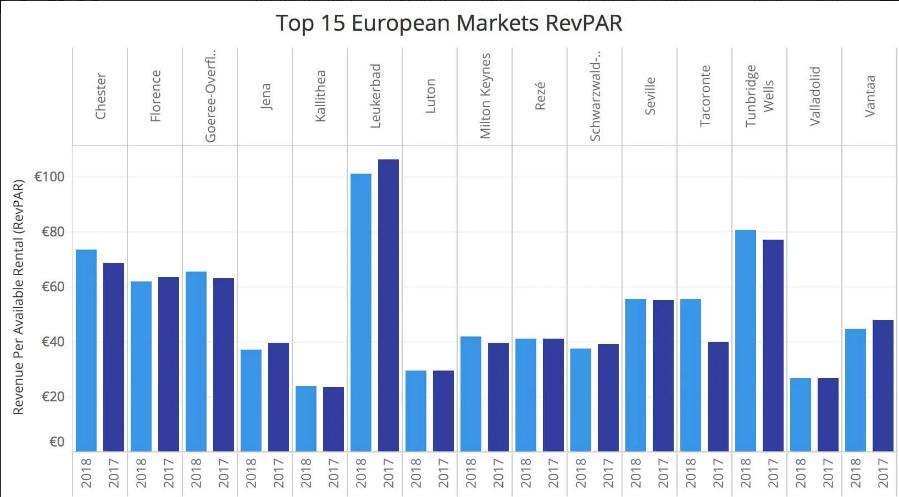 RevPAR στο Top15 Ευρωπαϊκών Αγορών