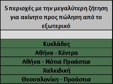 ελληνικά ακίνητα